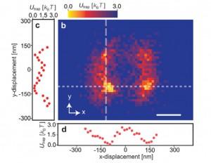 北大、ナノ粒子を光の力で捕集に成功