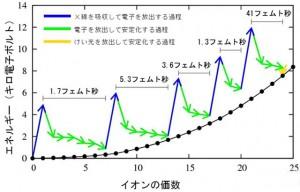 京大など、X線自由電子レーザ(XFEL)による重原子の特徴的な振舞いを検出