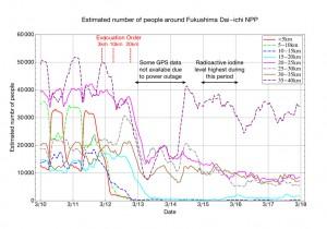 東大、福島原発事故時の人の流れを携帯電話の位置情報を用いて見積