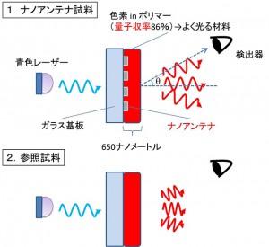 京大、ナノアンテナでLEDの高性能化