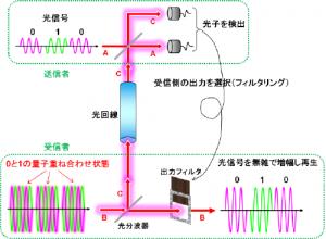 NICT、量子を使い光信号を遠隔地点に増幅・再生することに成功