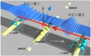 慶大、磁気の波の重ね合わせを利用した新しい論理演算方式の原理を実証