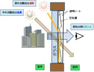 産総研、夏季と冬季で太陽光を自動調節する省エネ調光シート開発