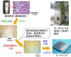 産総研、200 ℃以下の低温でマグネシウム合金の鍛造を実現