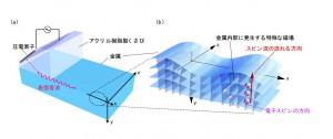 原研機構、銅やアルミニウムで磁気の流れを生みだす原理を発見