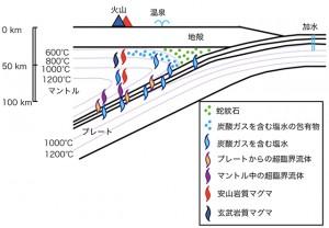 京大、沈み込むプレートが海水を火山の下まで運ぶ仮説を発表