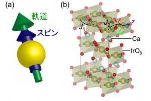 東大、電子がもつ微小な磁石の間に働く新しい相互作用を明らかに