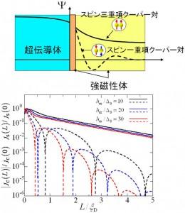 理研、超伝導体で挟んだ強磁性体中を長距離流れるスピン流の原理を発見
