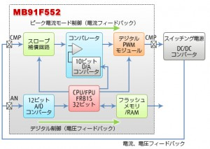 富士通セミ,デジタル電源制御用車載向けマイコンを発売