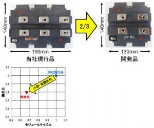 日立,従来比約2/3サイズの鉄道車両用3.3kV/1,200Aパワーモジュールを開発