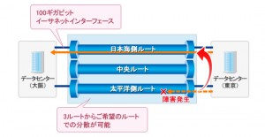 NTTコミュニケーションズ,完全帯域保証型100Gb/sイーサネット専用線サービスを開始