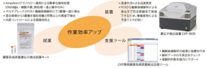 島津製作所,腸管出血性大腸菌/サルモネラ属菌/赤痢菌を一度に検出できる試薬キットを発売