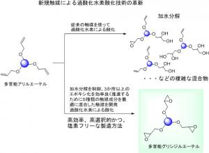 昭和電工と産総研,導電性接着剤に用いる塩素フリーの高純度エポキシ化合物を開発