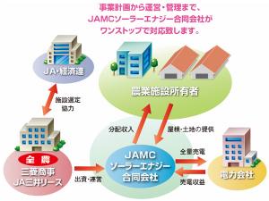 JAと三菱商事,農業施設等を活用した分散型太陽光発電事業を開始