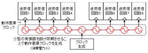 富士通,CPU間の高速データ通信回路の低電力化を実現するクロック伝送技術を開発
