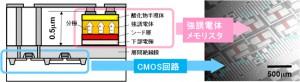 パナソニック,CMOSを用いたニューラルネットワーク回路を開発