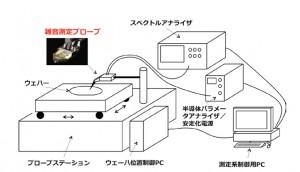 筑波大ら,トランジスタの雑音を簡便に計測する装置を開発