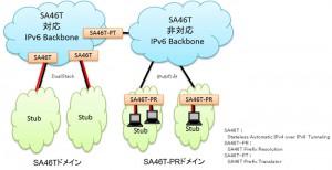 富士通,IPv4サービスの継続利用を支援する技術を開発