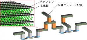 産総研、多層グラフェンを用いた微細配線作製技術を開発