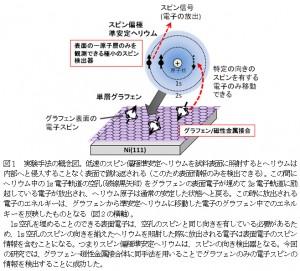 原研とNIMS、グラフェンの伝導電子のスピン状態を解明