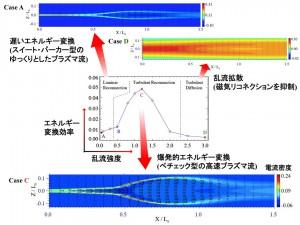東大、プラズマ乱流により急速に発達する磁気リコネクションを発見