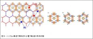阪大と東大、電子のスピンと軌道の絡み合った共鳴状態の世界初の解明