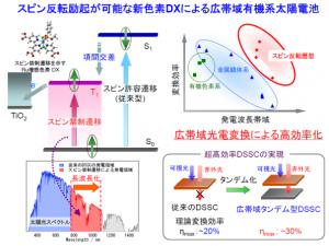 東大、スピン反転励起が可能な新色素DXで有機系太陽電池の大幅な広帯域化を実現