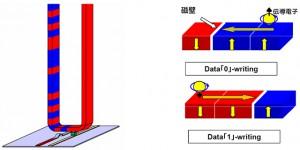 京大、電流駆動磁壁移動デバイスの低電力動作につながる2種類の障壁を発見