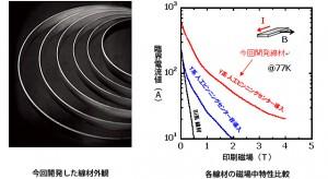 昭和電線ケーブルシステムなど、先進型イットリウム系超電導線材の低コスト長尺製造技術を確立