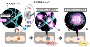 "NIMS、抗癌活性を有する""ナノファイバーメッシュ""を作製"