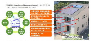 東京大学生産技術研究所実験住宅「COMMAハウス」における住宅エネルギーマネジメント実証実験の状況