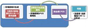 阪大、次世代の半導体製造の速度を10倍以上にする技術を確立