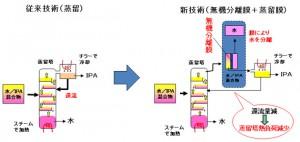 NEDOなど、蒸留工程の50%以上の省エネ化が可能な無機分離膜を開発