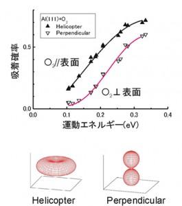 NIMS、アルミニウム表面酸化の動的過程を解明
