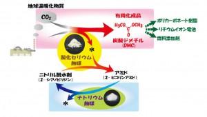 東北大、二酸化炭素を原料として有用な化学品製造が可能に