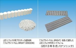 パナソニック,白色LEDリフレクタ用の熱硬化性プラスチック成形材料を開発