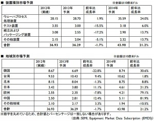 SEMI,世界半導体製造装置の年央市場予測を発表 2014年は前年比21%成長の見込み