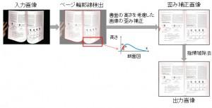 富士通研究所,冊子の見開き画像の歪みを補正する技術を開発