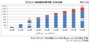 2018年のタブレット販売台数予測,世界市場4.7億台,日本市場は1,500万台