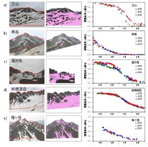 環境研、定点カメラの連続撮影による、高山生態系の融雪及び植生の季節変化を検出する観測方法を開発