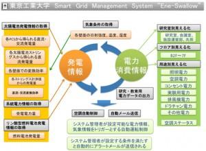 """東工大、スマートグリッド管理システム""""Ene-Swallow""""を開発"""