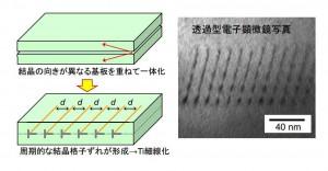 名大、サファイア内部に 13 nm周期の導電性配線の創製に成功