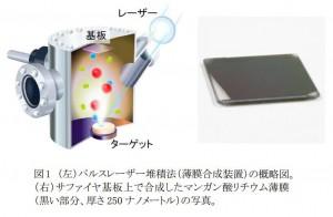 東北大、薄膜作製中のリチウム欠損メカニズムを解明