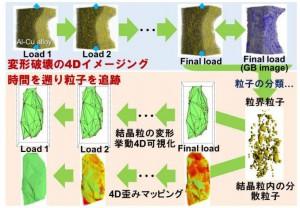 九大、金属材料の破壊を解析するための新しい4D評価技術を開発