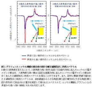 原研ほか、グラフェンと磁性金属の界面で起こる特異な電子スピン配列を発見