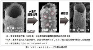 岡山大、微生物が作る酸化鉄から独創的エコ機能材料・シリカ チューブを世界で初めて開発