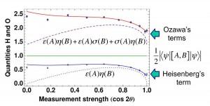 東北大と名大、ハイゼンベルクの測定誤差と擾乱に関する不確定性関係の破れの実験的検証に成功