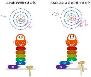 理研、X線を2回当てて「中空原子」の生成に世界で初めて成功