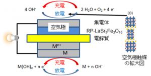 NIMS、次世代金属・空気二次電池のための高性能可逆酸化物電極触媒の開発に初めて成功