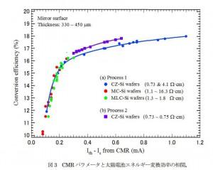 東北大、太陽電池用Si結晶品質評価向け電流変調四探針抵抗率測定法を開発